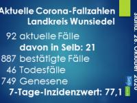 Corona-Update Landkreis Wunsiedel - 26.10.