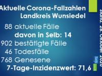 Corona-Update Landkreis Wunsiedel - 28.10.